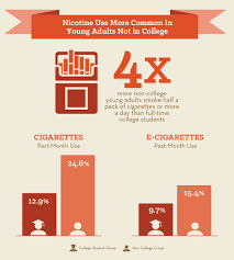 drug and alcohol use in college age adults in national  see below for text description