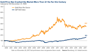 Gold Price Chart Since 2000 10 Charts That Show Why Gold Is Undervalued Right Now