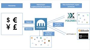 Bitcoin Coinbase Charts Send Usd Kraken To Bitfinex Mallorcard