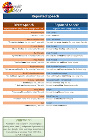 Reported Speech Rules Chart Pdf Www Bedowntowndaytona Com