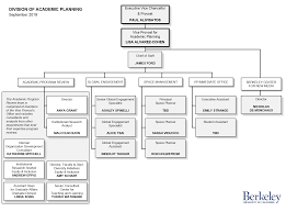 Organization Chart Division Of Academic Planning