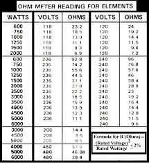 Ohm To Watt Chart How To Test Water Heater Element