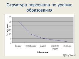Презентация на тему Дипломная работа на тему Корпоративная  7 Структура персонала по уровню образования