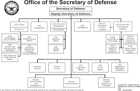 2010 Us Military Pay Chart File Dod Structure Jan2008 Png Wikimedia Commons