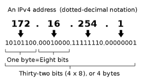Ip Address Breakdown Chart Ipv4 Address Structure Classes And Types Video Lesson