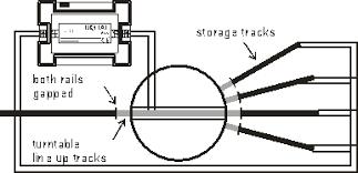 flieschmann turntable reversing polarity of tracks model rail forum go