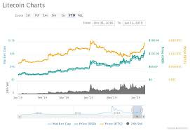 Litecoin Price Chart All Time Litecoin Price Nears 600 Gains Beware Of 73 Pre Halving