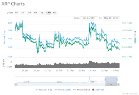 Price Analysis Of Ripple Xrp As On 10th May 2019