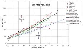 Sailboat Comparison Chart Multihull Dynamics Inc News Article