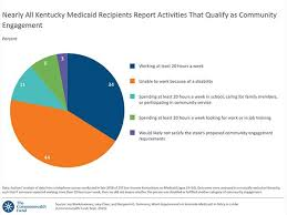 Status Of Medicaid Expansion And Work Requirement Waivers