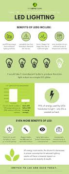 eco lighting supplies. Eco Lighting Supplies - US Energy Infographic P