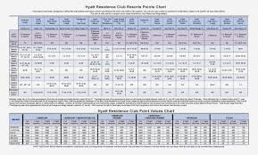 Wyndham Timeshare Points Chart 26 Unique Marriott Vacation Club Points Chart