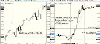 Premarket Quotes 36 Inspiration How Well Do PreMarket Futures Define The Day's Range Tradingsim