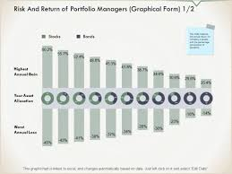 Risk And Return Of Portfolio Managers Graphical Form Chart