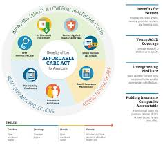 benefits of obamacare advantage of obamacare benefits of the affordable care act