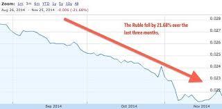 Ruble Chart Visual Capitalist