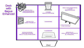 feng shui office direction. Feng Shui Office Desk Direction Mystical Empress Psychic Life Coach 2