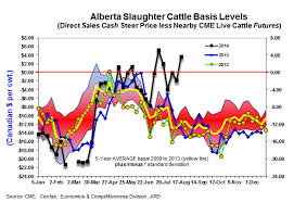Understanding And Using Basis Levels In Cattle Markets