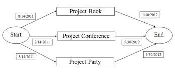 Gantt Chart For Dinner Party Our Projects Project Management