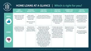 Loan Comparison Chart Home Loan Type Comparison Chart Sfe Loans