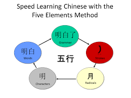 How To Write Chinese Magic Learning To Write Chinese Can Be Much Faster Than Learning