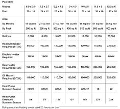 Swimming Pool Heater Sizing Chart Certikin Natural Gas Propane Pool Heater Boiler Certikin