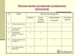 Презентация на тему Механизмы составления рабочей программы по  10 Методы оценки достижений планируемых результатов ТЕМАВиды контрольных