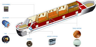 narrowboats ebersp�cher Light Switch Wiring Diagram typical narrowboat installation