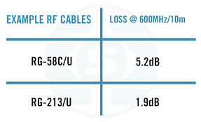 Rf Cable Loss Chart Understanding Cables For Rf