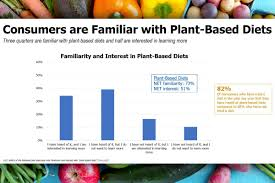 Plant Based Diets Interest Confuse Consumers 2019 05 23