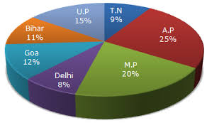 Pie Chart Of Population In India Pie Charts Pie Chart 12 Data Interpretation Questions And