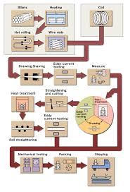 Aluminium Wire Chart Shinko Aluminum Wire Co Ltd Feasible For Manufacturing