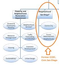 Mayor Blows Up Planning Development Org Chart Voice Of