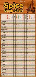 Spice Usage Chart Spices Are Essential For The Flavor