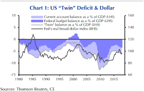 Us Yearly Deficit Chart Heres What Twin Deficits Means For The Dollar And The Fed