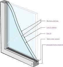 dual pane glass windows
