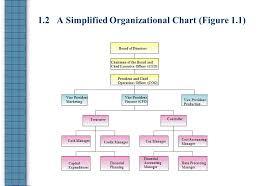 Corporate Finance Organizational Chart Fundamentals Of Corporate Finance Mgf301 Fall 1998 Vigdis