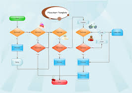 Process Design In Edraw Easy And Effective