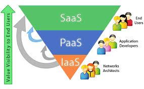 Saas Paas Iaas Paas Saas Iaas The Forefront Of Digital India Smechannels