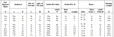 Imperial Keyway Chart Sae Shaft Standards
