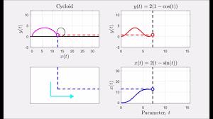 what is a parametric curve 2d