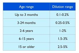 Essential Oil Dilution Chart For Kids Safety Guidelines Tisserand Institute