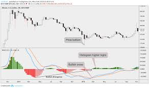 Macd Chart Bitcoin Bitcoins Macd Prints Strongest Bull Signal In Over A Year