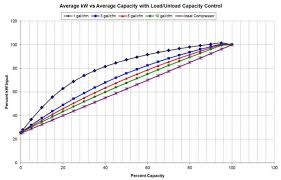 Compressor Comparison Chart A View From Australia Efficiency Curves System Volumes And