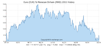 Euro Vs Dollar Historical Chart Euro Eur To Moroccan Dirham Mad History Foreign Currency