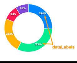 Pie Donut Chart Guide Documentation Apexcharts Js