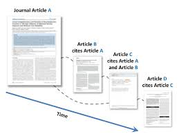 Citation Tracking Measuring Your Research Impact Research Guides