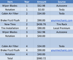 Vehicle Repair Cost Comparison Chart Tesla Model 3 Maintenance Guide Costs Even Lower Than I