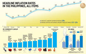 Headline Inflation Chart Headline Inflation Rates In The Philippines All Items