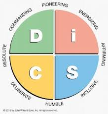 Disc Workshops Disc Personality Types Disc Assessment